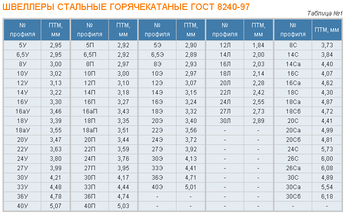 таблица веса уголка металлического
